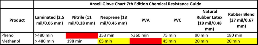 Methanol Phenol Glove Analysis