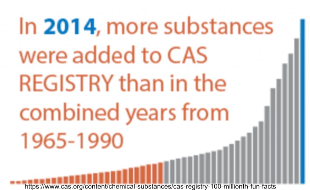 CAS Registry