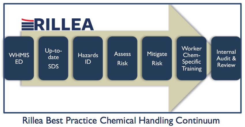Best Chemical Handling Practices