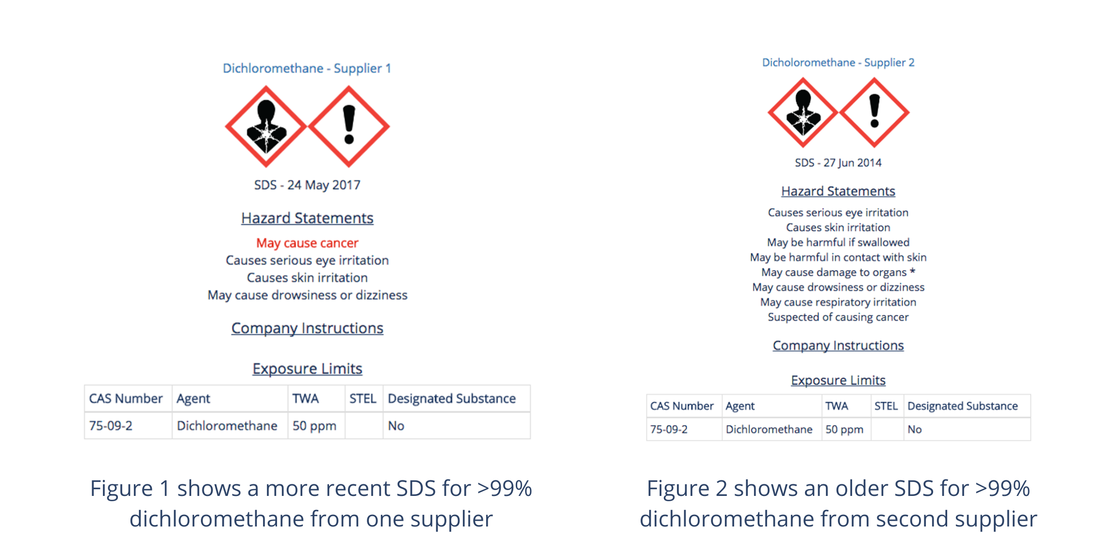 Comparison_Dichloromethane_SDS_chemical_health_hazards