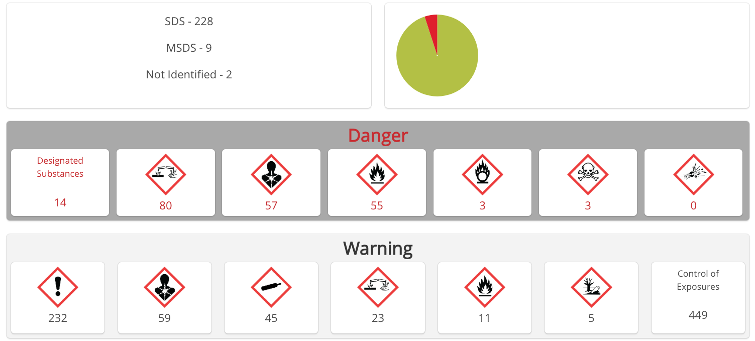 Responsible_Chemicals_Management_Dashboard