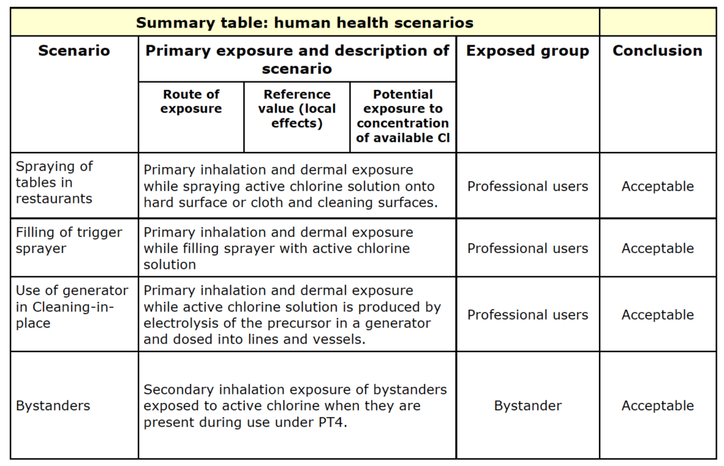 Summary Table: human health scenarios Biocidal Products Committee (BPC) Opinion on the application for approval of the active substance: Active chlorine released from hypochlorous acid, Product type: 4 ECHA/BPC/258/2020; EC 232-232-5