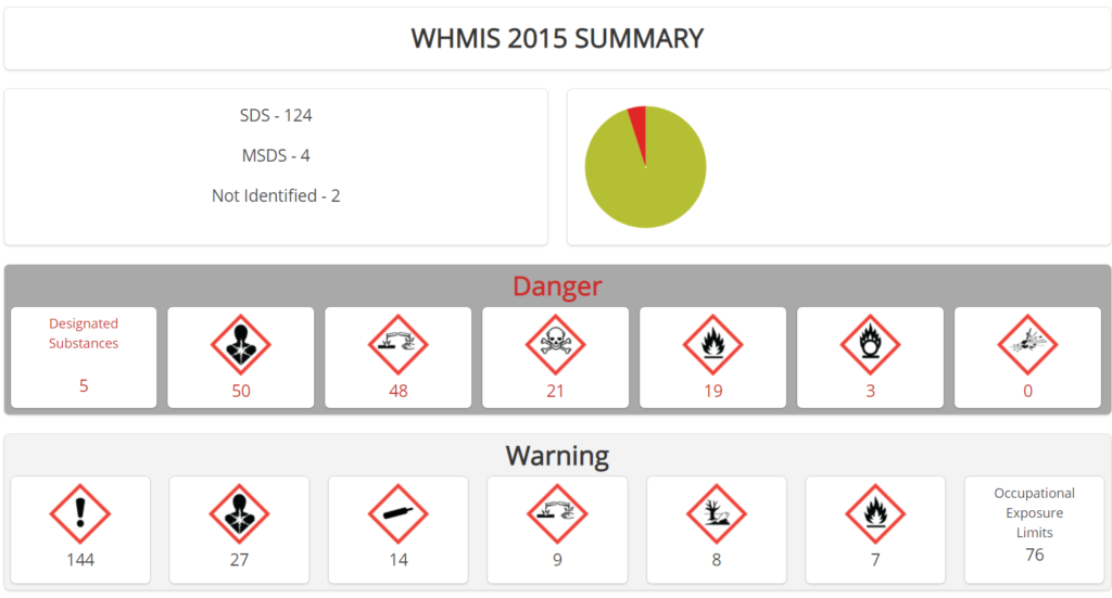 Screen shot of sample dashboard from SDS RiskAssist