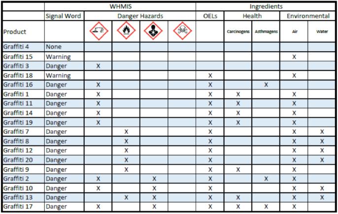 Product Comparison To Eliminate Hazards