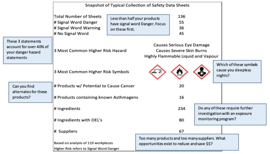 Hazard Identification Overview