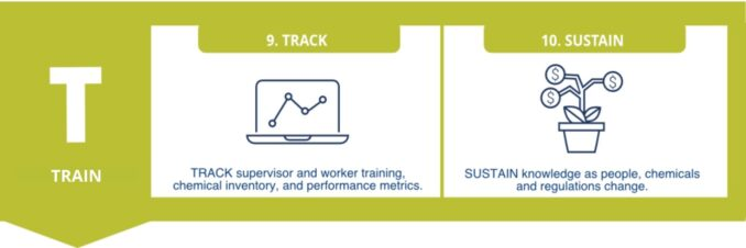 RilleaTech's 2 steps to training and maintaining chemical safety chemical