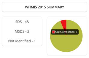 SDS Compliance Dashboard on SDS RiskAssist