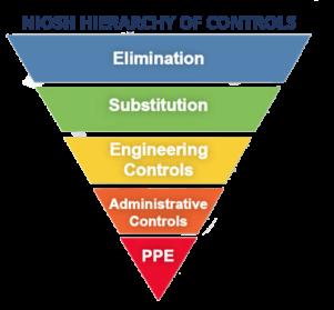 NIOSH_Hierarchy_of_Controls