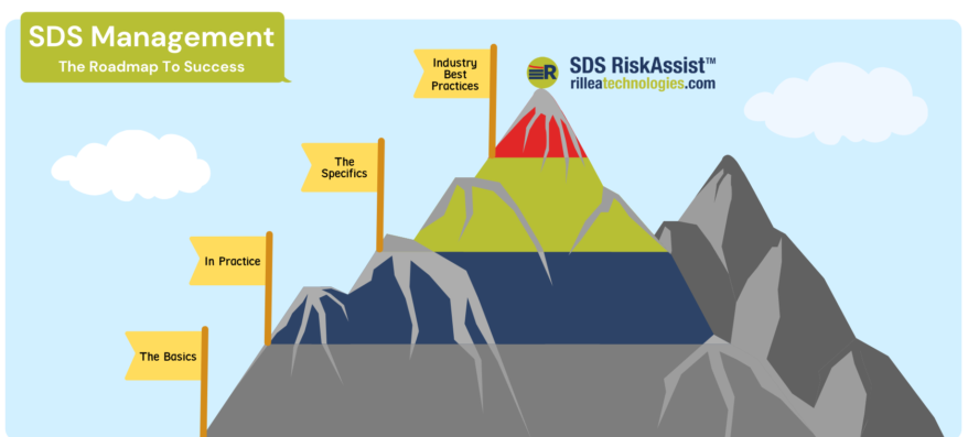 SDS Management Roadmap showing 5 sections in form of mountain