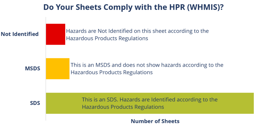 Do your sheets comply with the HPR (WHMIS) Graph Summary