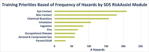 Chemical Hazard Training Priorities